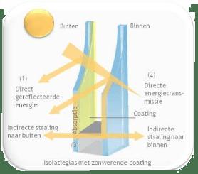 zonnetoetredingsfactor zta g-waarde