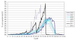 Evolutie E-peil per jaar