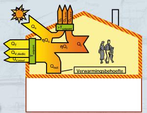 Wat is netto energiebehoefte (NE)