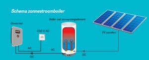 Werking van een zonnestroomboiler uitgelegd door www.mijnepb.be