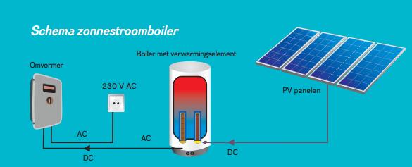 Werking van een zonneboiler uitgelegd door www.mijnepb.be