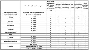 Haalbaarheidsstudie haalbaarheidsonderzoek grote gebouwen