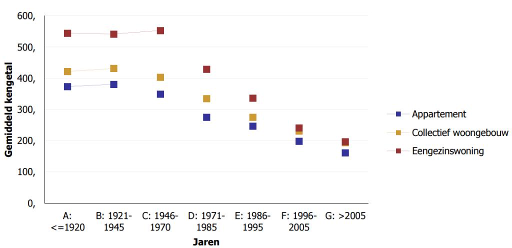 Renovatiepact - Renopact Evolutie EPC waarde van vroeger tot nu - MijnEPB