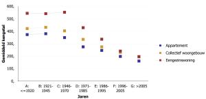 Evolutie EPC waarde van vroeger tot nu - MijnEPB