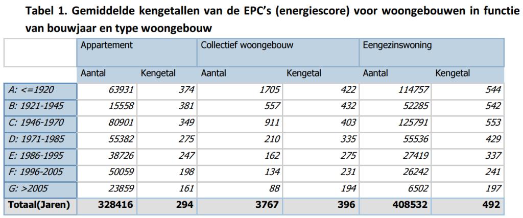 Renovatiepact - renopact Gemiddelde EPC waarde van vroeger tot nu - MijnEPB