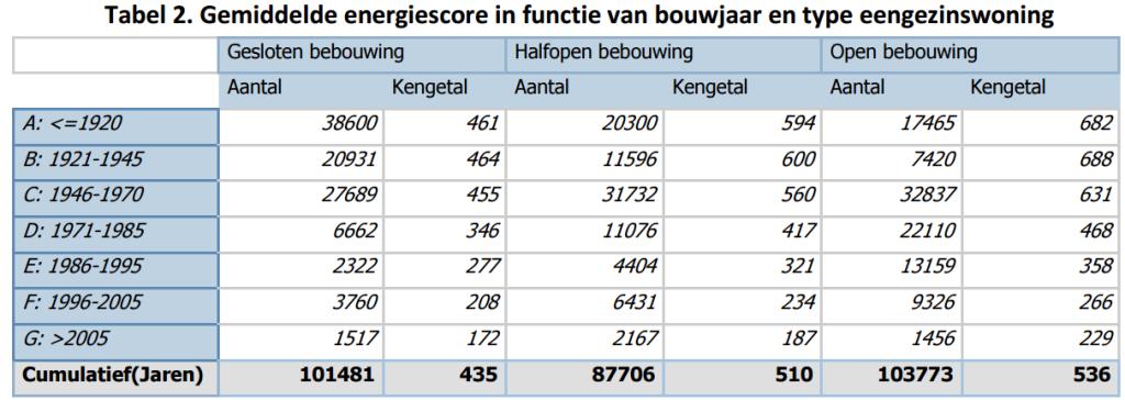 Renovatiepact - Renopact Gemiddelde EPC waarde van vroeger tot nu woningen - MijnEPB