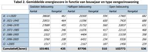 Gemiddelde EPC waarde van vroeger tot nu woningen - MijnEPB