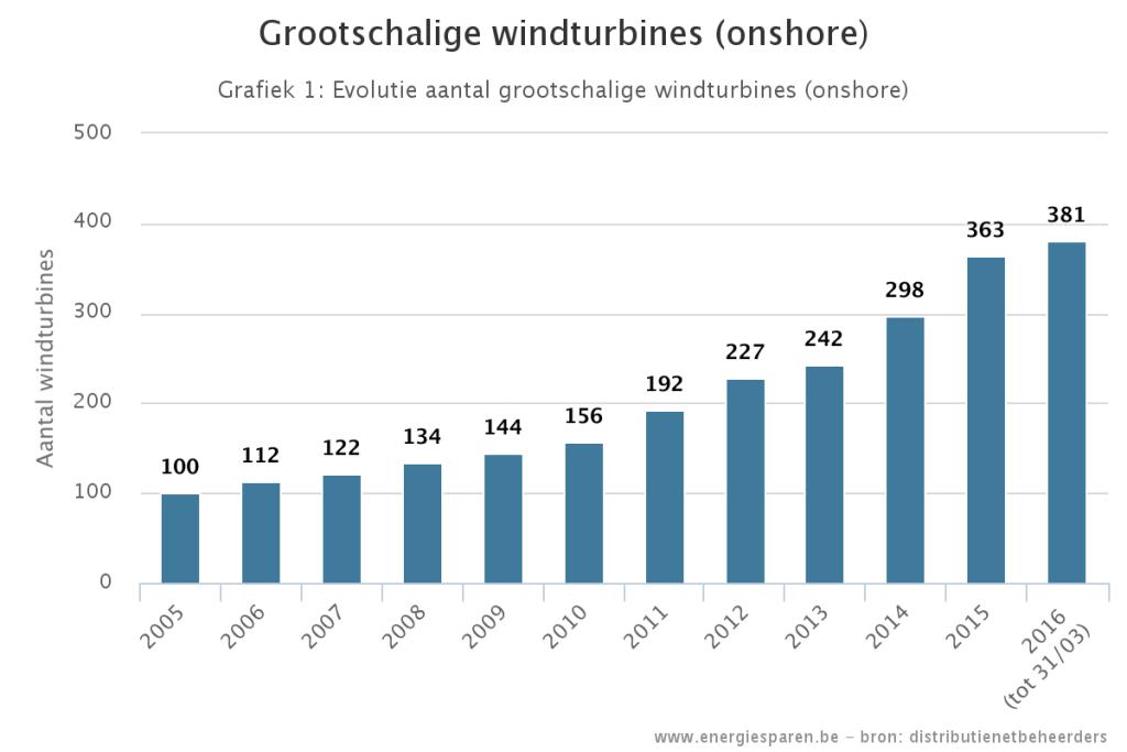 Aantal windmolens in Belgie blijft stijgen