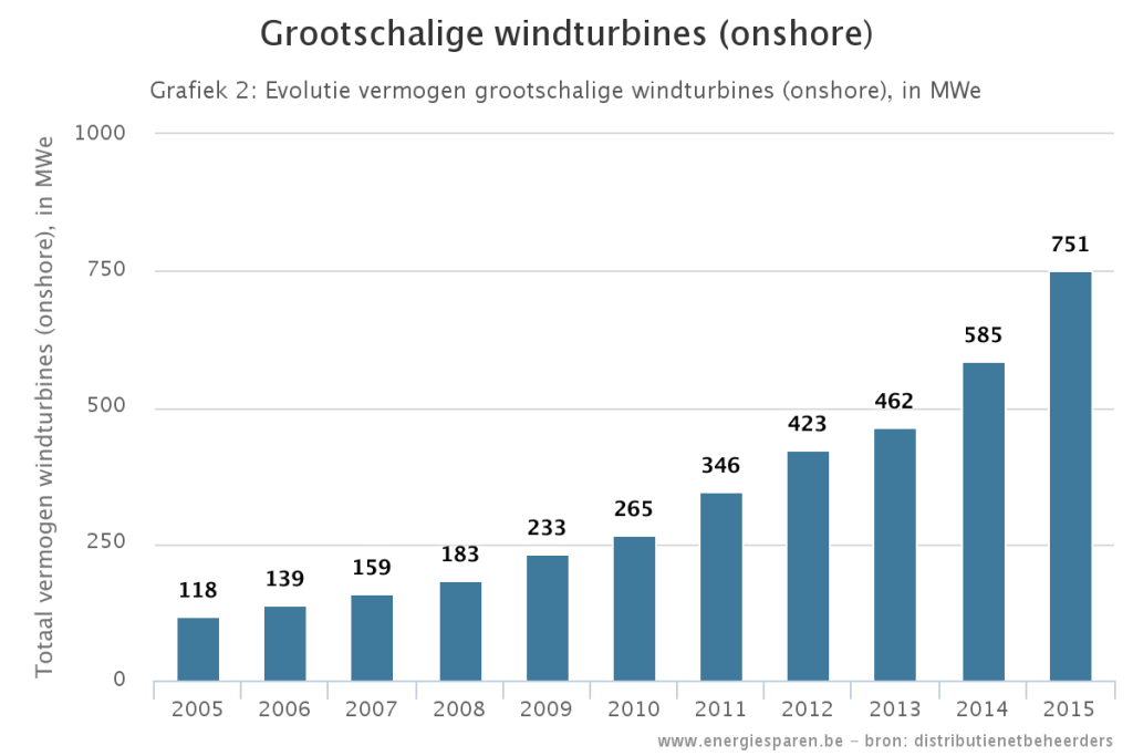 Vermogen windenergie door windmolens in Belgie