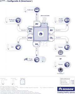 Renson reductiefactor C-Plus-red-0.43