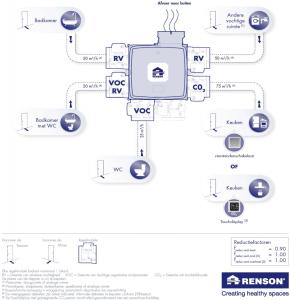 Renson C-Plus-reductiefactor -0.9