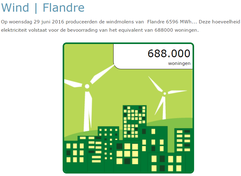 Opbrengst van windmolens per dag - MijnEPB