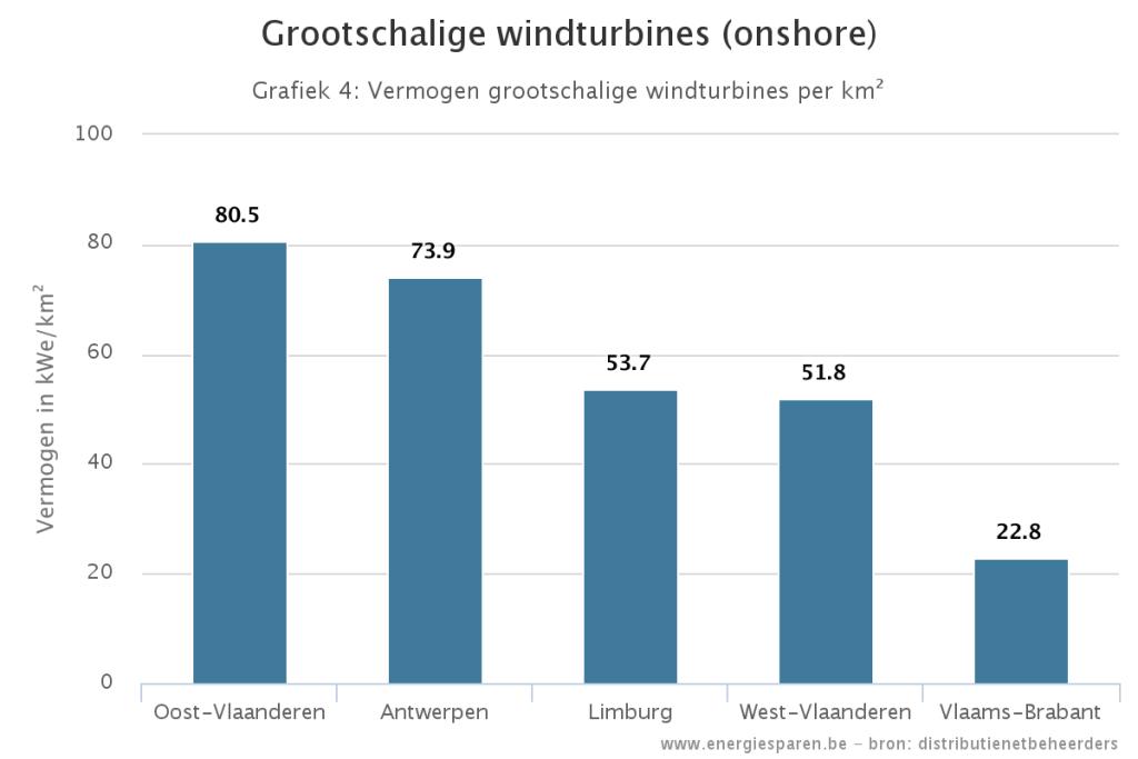 Vermogen van windmolens per provincie - MijnEPB