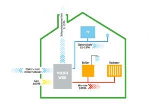 Wat is een micro-wkk - microwarmtekrachtkoppeling