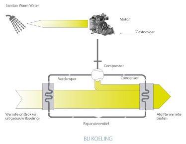 gaswarmtepomp bij koeling mijnepb