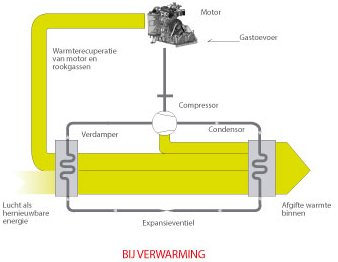 Gaswarmtepomp vs elektrische warmtepomp