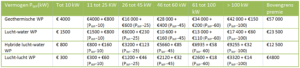 Premies voor warmtepompen in 2017 tabel - MijnEPB