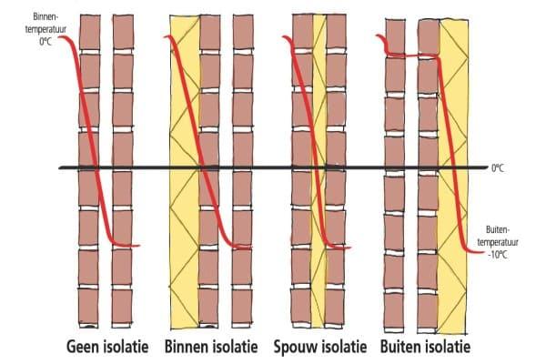 Binnenisolatie - Isoleren langs de binnenzijde van de muur - MijnEPB
