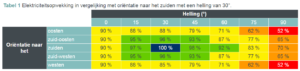 Dit is de optimale helling en orientatie voor zonnepanelen - MijnEPB - EPB verslaggever