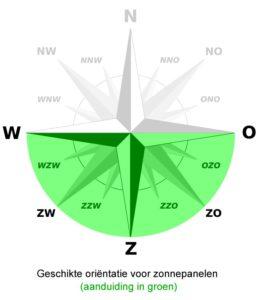 Dit is de optimale orientatie voor zonnepanelen