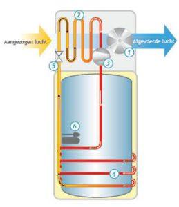 Warmtepompboiler uitgelegd - MijnEPB