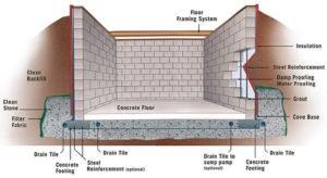 wanneer beton waterdicht - MijnEPB