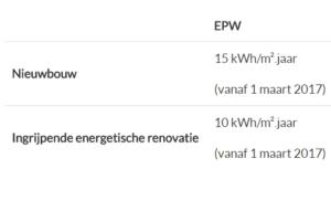 Bruto vloeroppervlakte voor bepalen hernieuwbare energie - MijnEPB