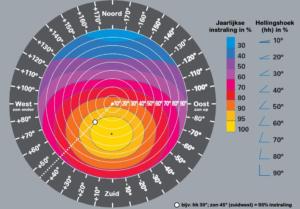 verschil tussen kWh en kWp MijnEPB