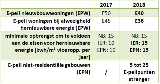 verschillen 2017_2018_MijnEPB