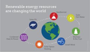 Hernieuwbare energie 2018 MijnEPB