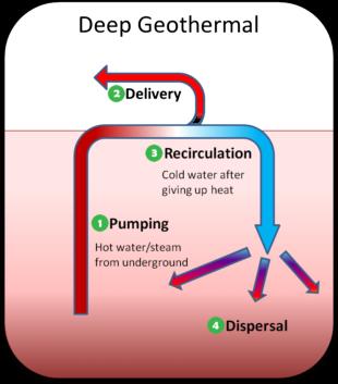 Diepe-geothermie-MijnEPB