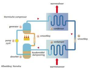 Gasabsorptiewarmtepomp-MijnEPB