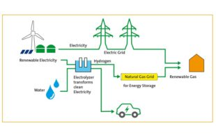 Waterstof als hernieuwbare energie