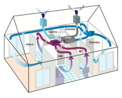 hygiënische ventilatie